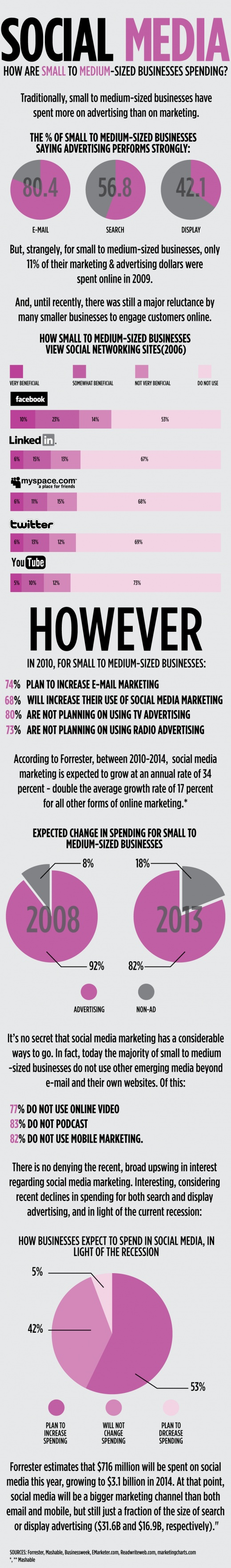 How Are Small to Medium-Sized Businesses Spending on #SocialMedia? [#Infographic] #sme #smb