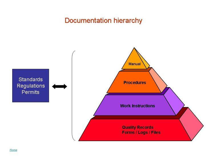 The Documentation Hierarchy Capstone Regulatory