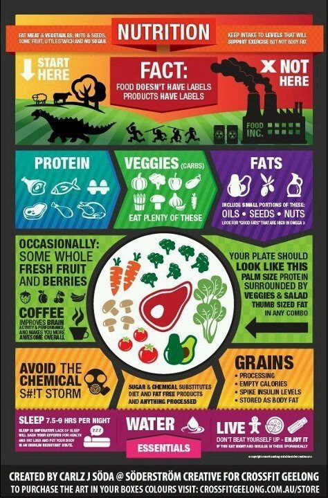Some people think Paleo is so much meat. I like this chart because it is really So many fresh foods and some meat. :)
