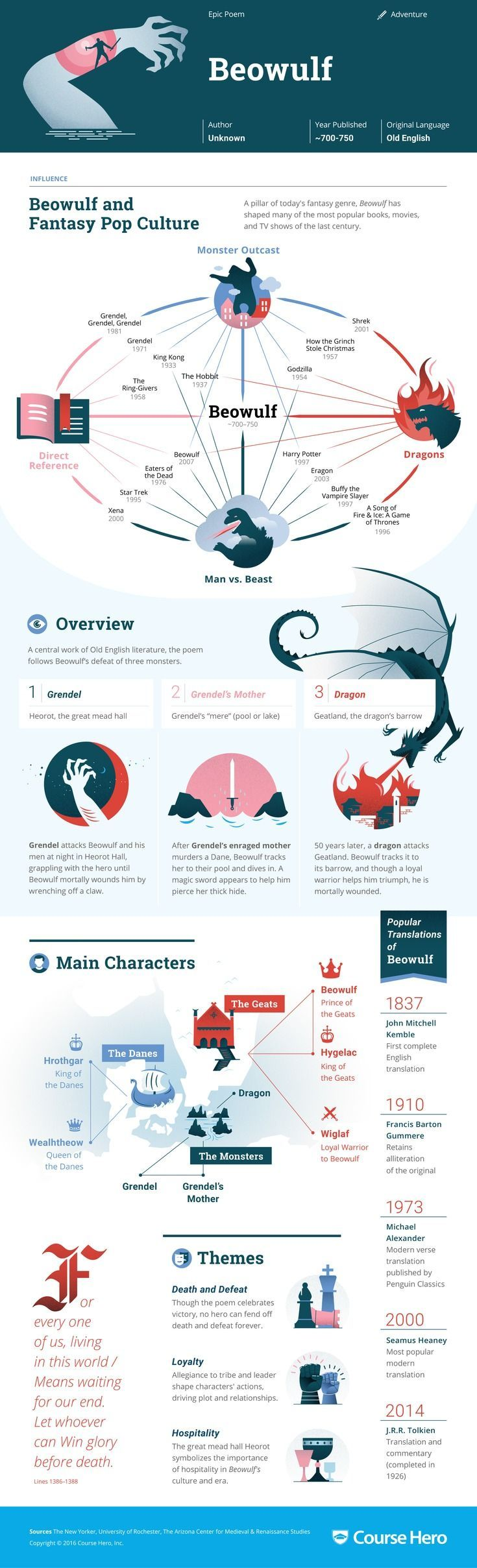 This 'Beowulf' infographic from Course Hero is as awesome as it is helpful. Check it out!