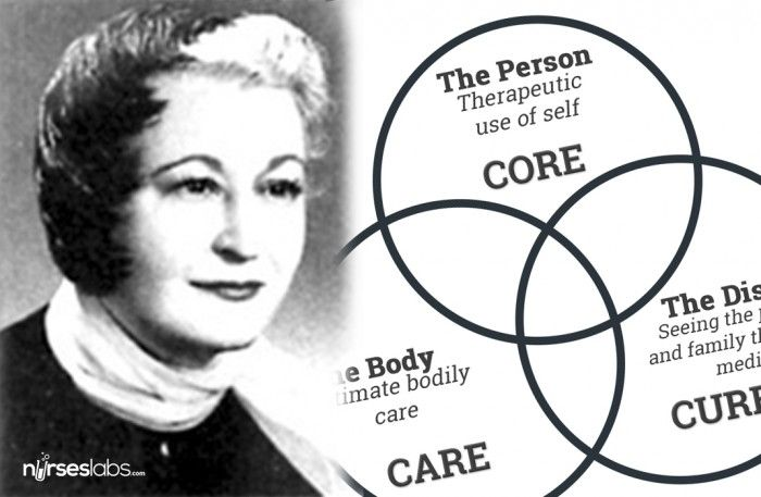 Lydia Hall - Care, Cure, Core Nursing Theory