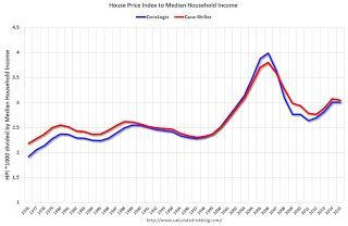 House Prices to Median Household Income