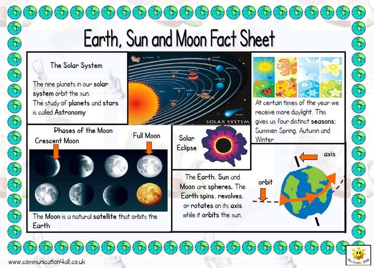 A4 fact sheet to support the teaching of this topic (5E). One side includes key information with picture support and clearly printed text while the other side has a glossary of appropriate vocabulary.