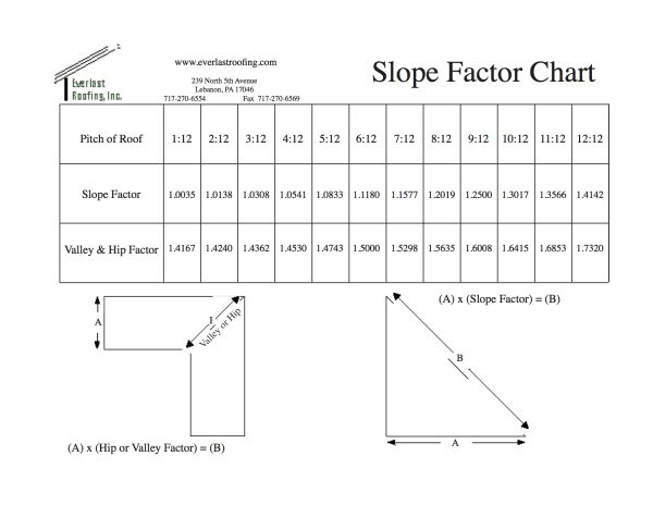Slope Factor Chart
