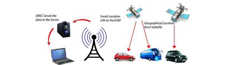 GPS tracking device for all assets tracking needs with real-time notifications and alerts..