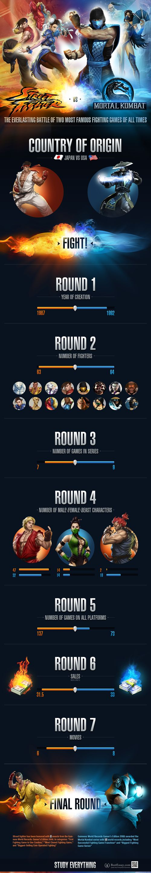 Street Fight vs Mortal Kombat | Visit our new infographic gallery at visualoop.com/