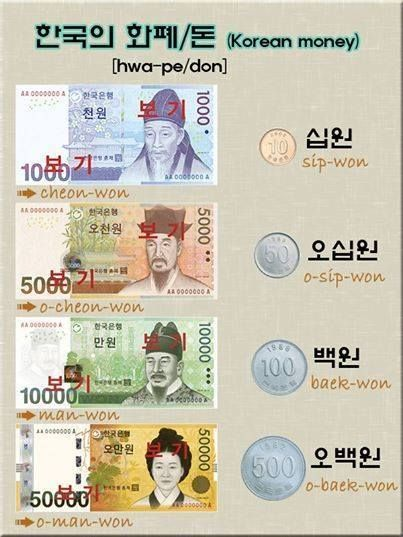 Korean money (Won).