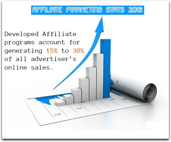 The growth of Affiliates sales in businesses through Affiliate programs.