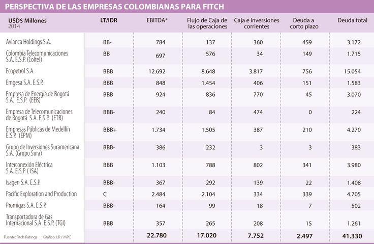 Pacific Exploration & Production y Avianca Holdings, en la lupa de Fitch