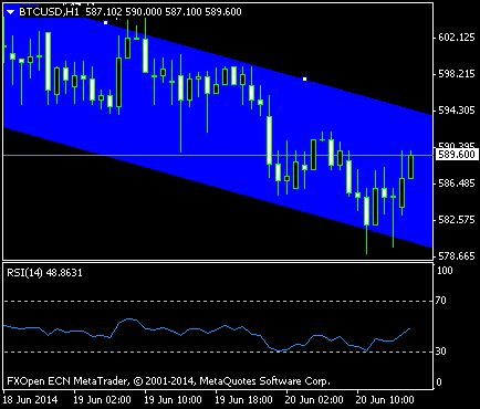 Chart BTCUSD, H1, 2014.06.20 14:00 UTC, FXOpen Investments Inc., MetaTrader 4, channel down pattern and relative strenght index