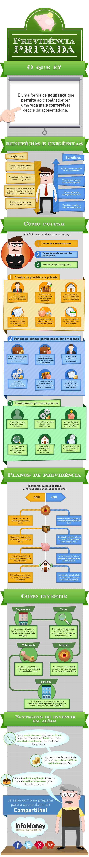 Conheça as principais formas de poupança a longo prazo para se aposentar e continuar a viver com conforto. Confira no infográfico do Portal InfoMoney!