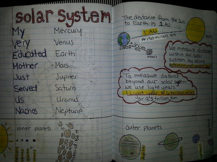 teaching 4th grade solar system - photo #30