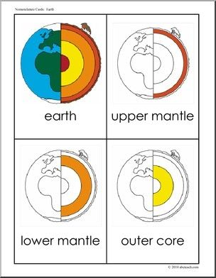 This diagram can be used for the visual learners while teaching the layers of the earth.