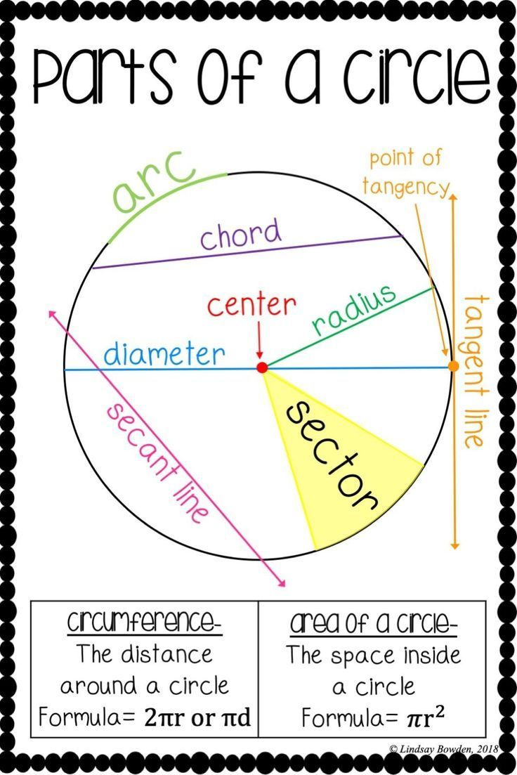 Parts Of A Circle Poster With Images Math Posters High School