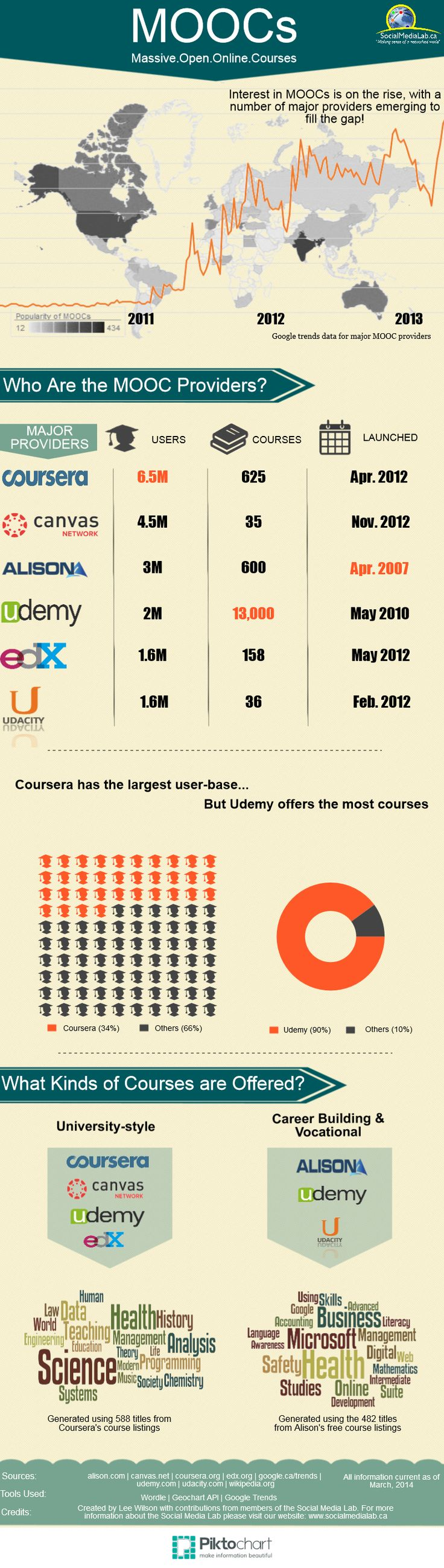 Insight into the current list of successful MOOCs