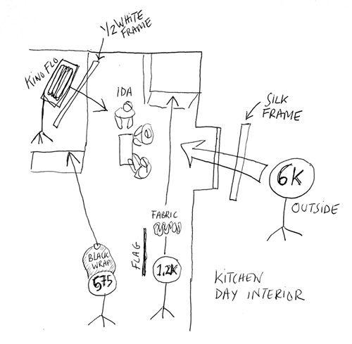 portrait lighting diagrams for pinterest