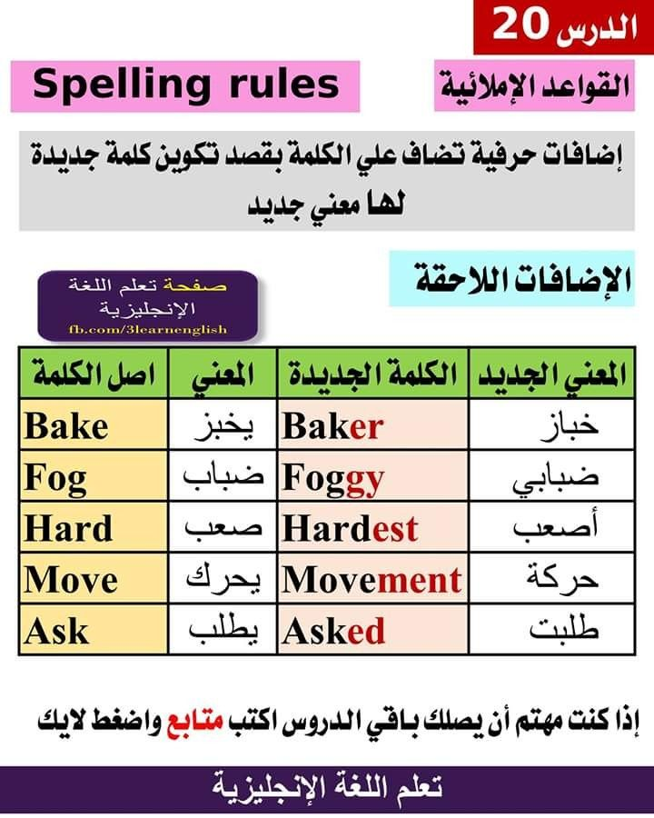 Pin By Ali Alsuraifi On دروس تعلم الانكليزية٢ English Language Learning Grammar English Phonics Learn English Vocabulary