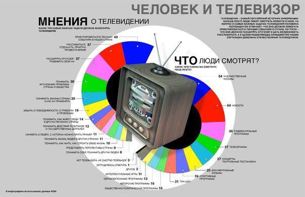 человек и телевизор