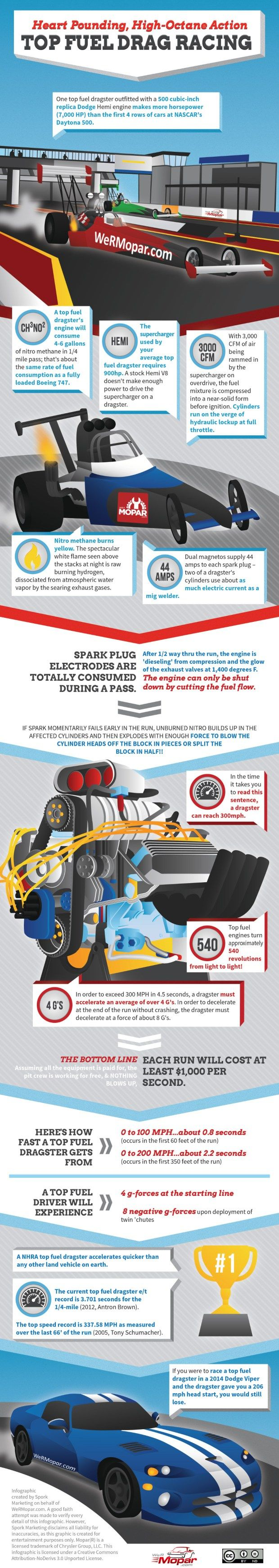 "Top Fuel Drag Racing - Love the last block of this infographic - ""If you were to race a top fuel dragster in a 2014 Dodge Viper and the dragster gave you a 206 mph head start, you would still lose!"""
