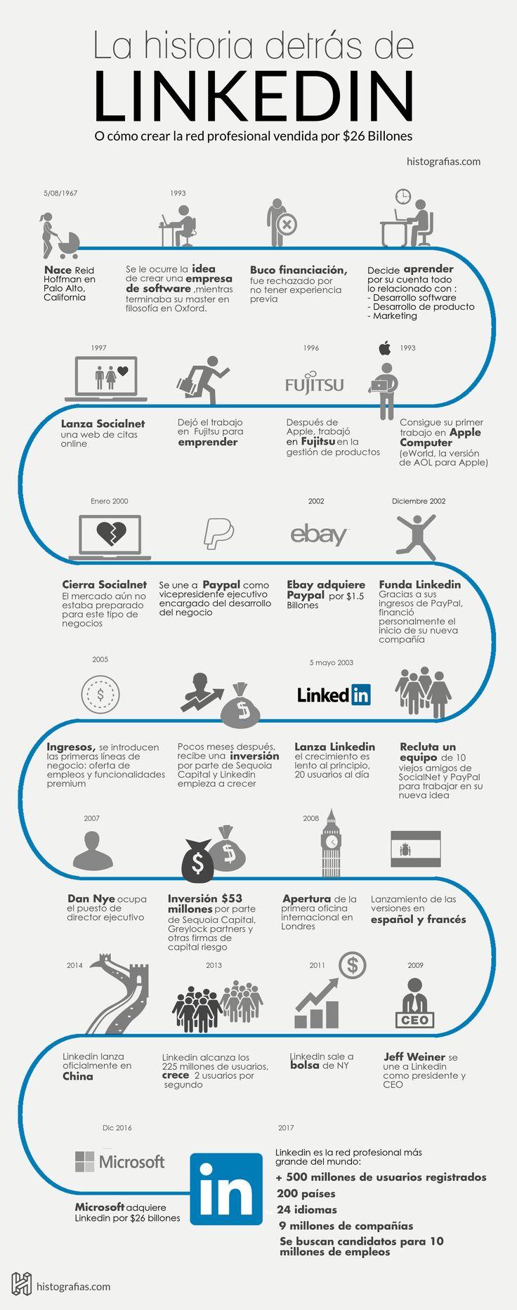 Historia de LinkedIn #infografia