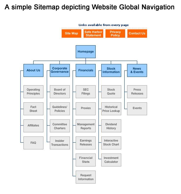 Google Sitemap Example