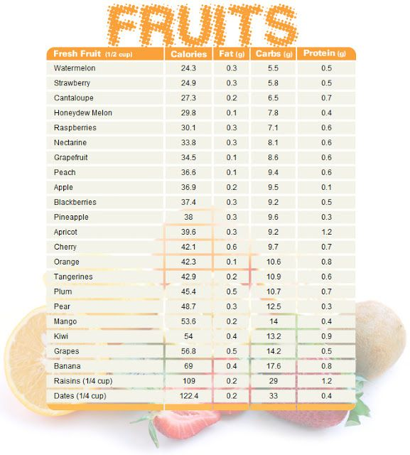 Fruit chart comparing calories, fat, carbs, and protein