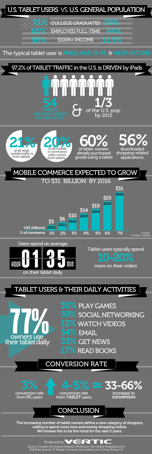 The Tablet Economy - Infographic