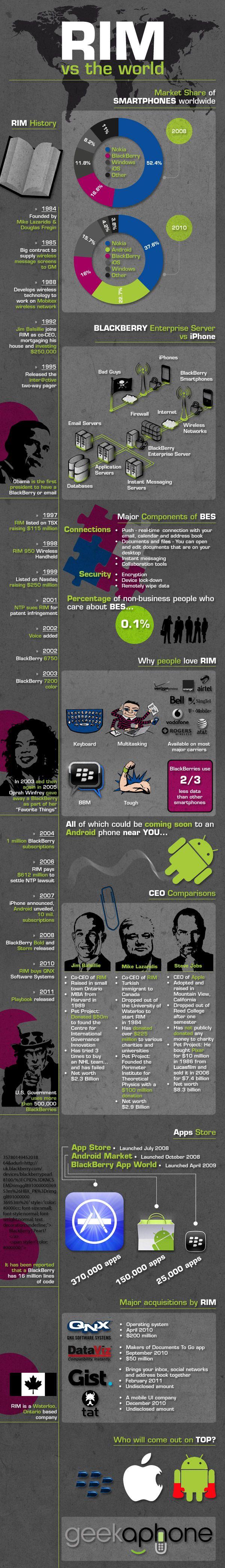 Blackberry/RIM Marketshare of Smartphones worldwide. #infographic #blackberry #smartphone