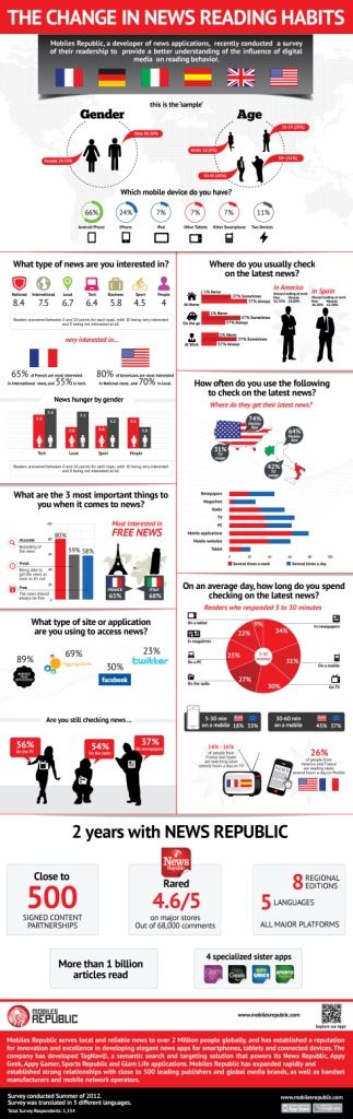 Mobiles Republic survey shows users' news-reading habits