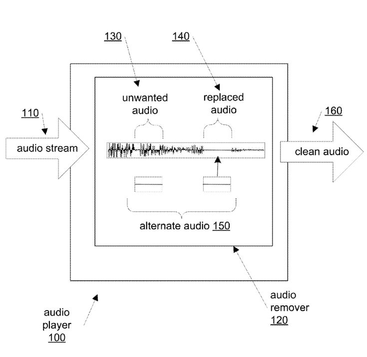 Patent report: explicit lyric removal biometric device pairing more