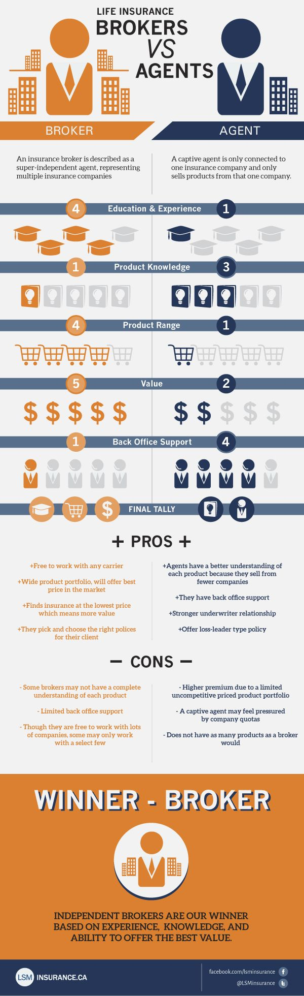 difference between insurance company and insurance broker infographic - Google keresés