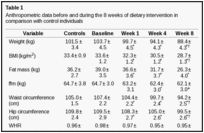 Diabetologia. Oct 2011; 54(10): 2506–2514. Reversal of type 2 diabetes: normalisation of beta cell function in association with decreased pancreas and liver triacylglycerol