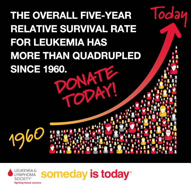 Understanding the dangers of leukemia