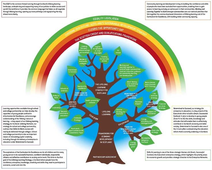scottis govt strategy visualisation