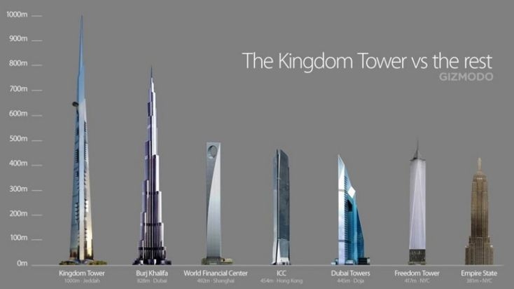 The world's highest buildings - The Kingdom Tower vs. the ...  The world's...