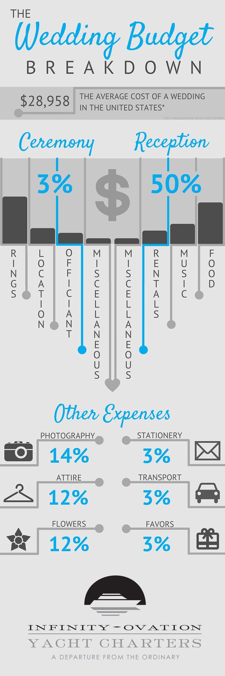 """Did you know? In wedding planning, 74% of couples go over their set budget! Don't be a statistic - FOLLOW THESE TIPS to keep your finances in order from """"Yes"""" to """"I Do""""   http://www.infinityandovation.com/the-wedding-budget-breakdown/?utm_source=Pinterest&utm_medium=cpc&utm_term=wedding_budget&utm_content=text_link&utm_campaign=promo_pin"""
