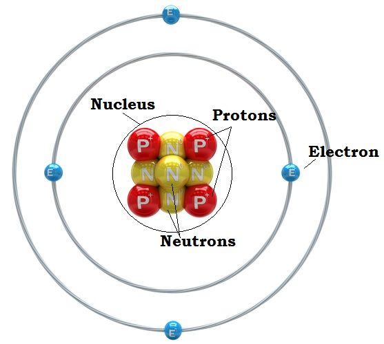 Structure of a beryllium atom: four protons, four neutrons and four electrons.