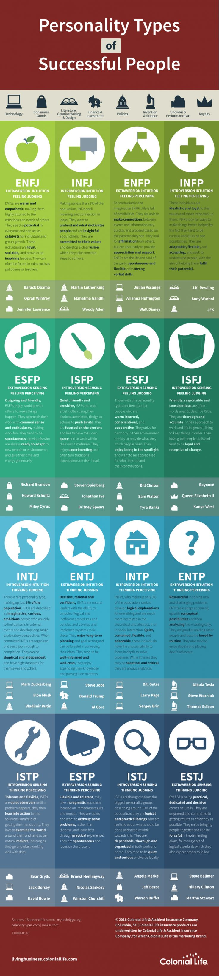 Most of us love to get insight into our own psyches through personality tests, yet have you ever wondered into which category the rich and famous fall?Discover which celebrities share your personality type in this infographic from Colonial Life.Via Colonial Life.Like infographics? So do we.