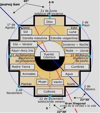 Peruvian Inca Symbols 69383707.jpg