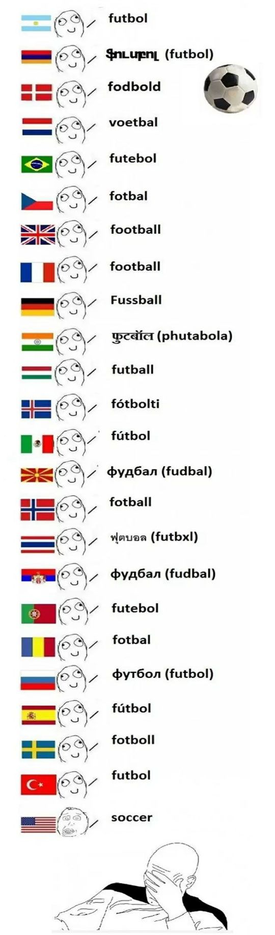 Naming A Sport In Different Countries