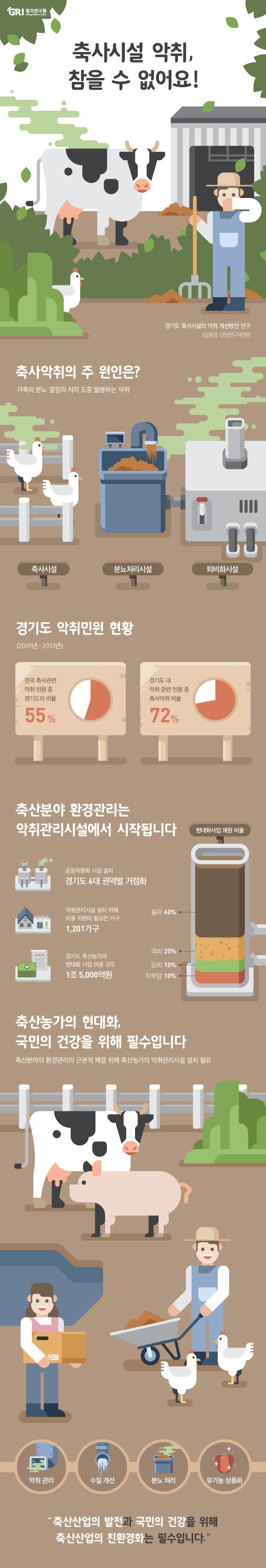 """Check out this @Behance project: """"[Infographic]경기연구원 -축사시설 악취, 참을 수 없어요!"""" https://www.behance.net/gallery/46612671/Infographic-"""