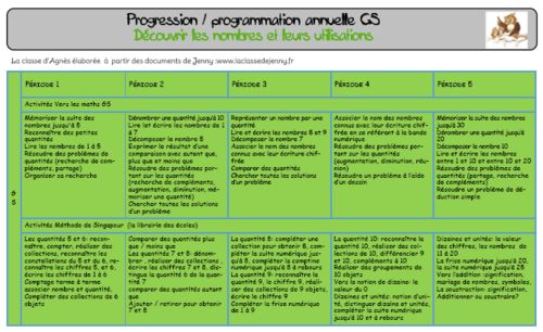 Contribution d'Agnès : Progressions/programmations GS