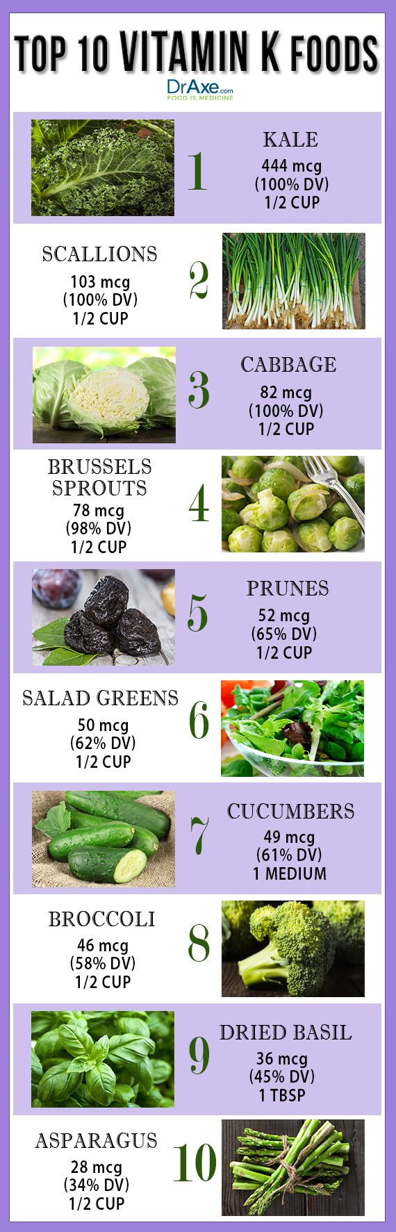 Vitamin K plays a vital role in healthy skin and hair, strong bones, heart health and cancer prevention. Try these Top 10 Vitamin K Rich Foods!