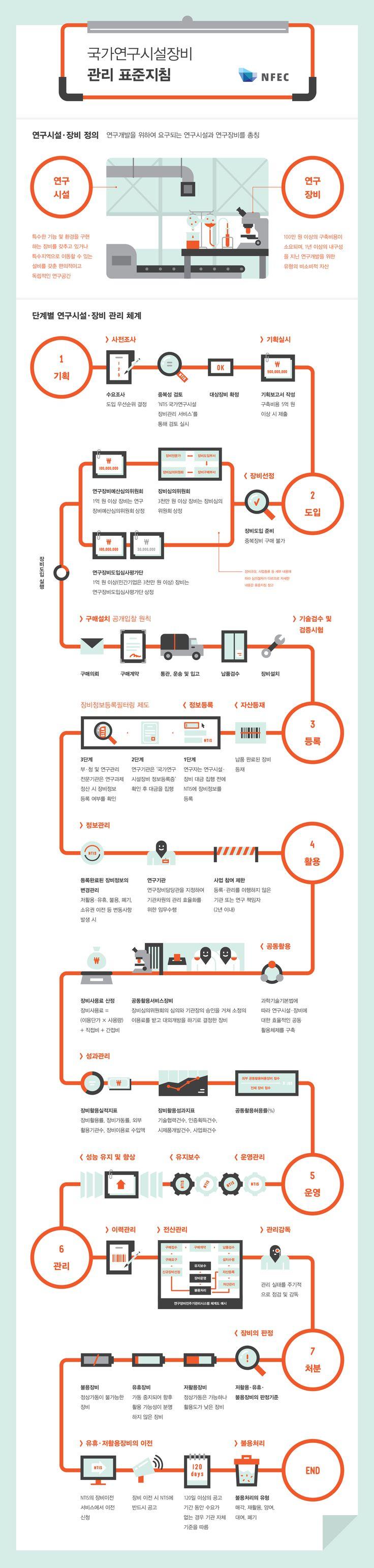 [infographic]'NFEC 관리 표준지침'에 대한 인포그래픽