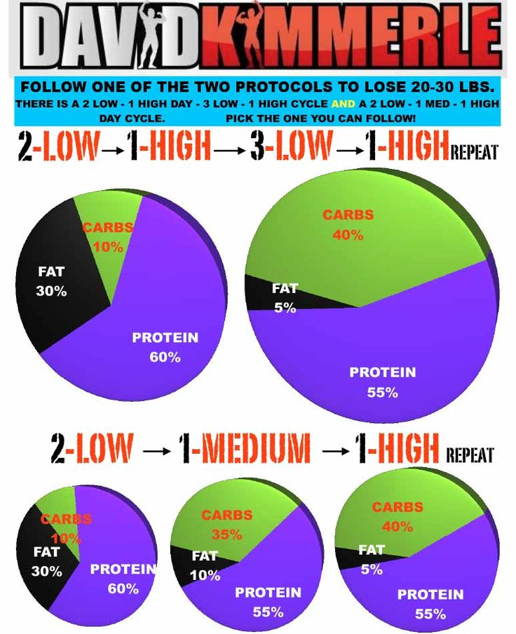 carb cycling meal plan for women - Google Search