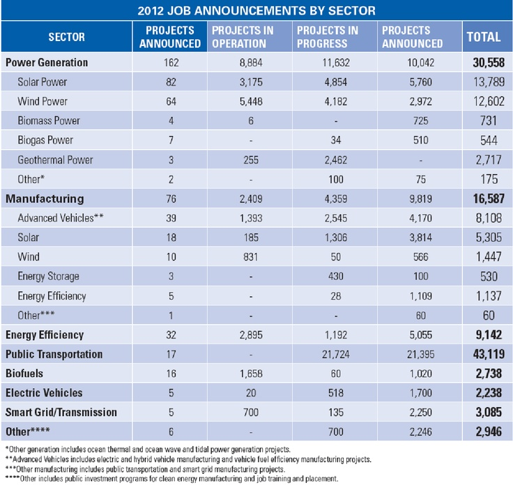 110,000 Clean Energy Jobs created in Q4 and 2012 year in review