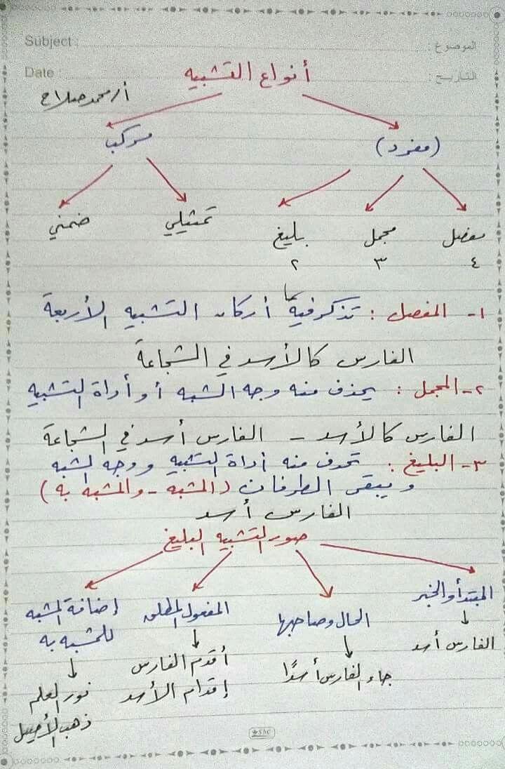 التشبيه Onlineeducationquotes Learn Arabic Language Learning Arabic Arabic Language