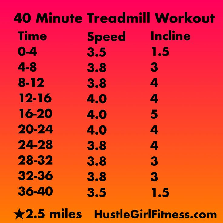 Try this 2.5 mile 40 minute treadmill workout for the ultimate fat burn. (Fat Burning Treadmill)