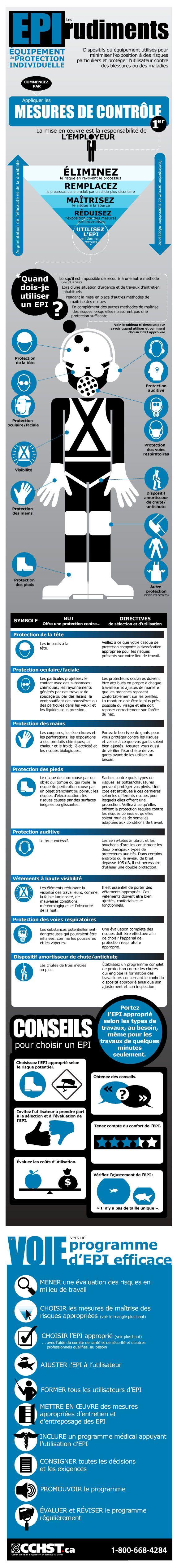 Familiarisez-vous davantage avec les types les plus courants d'EPI et avec l'élaboration d'un programme d'EPI efficace grâce.    http://www.cchst.ca/oshanswers/prevention/ppe/