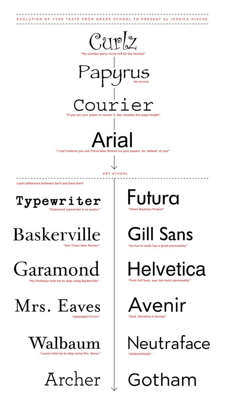 evolution of type taste, love it